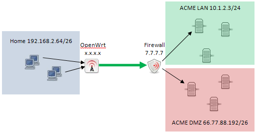 OpenWrt Project: IPsec Site-to-Site