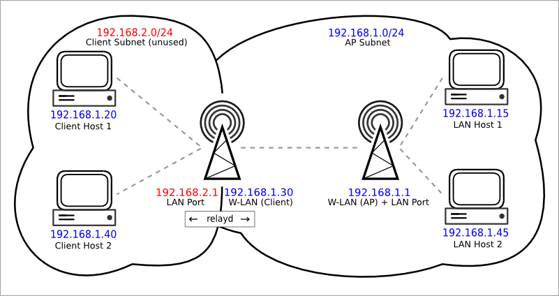 OpenWrt Project: Wifi Extender or Repeater or Bridge