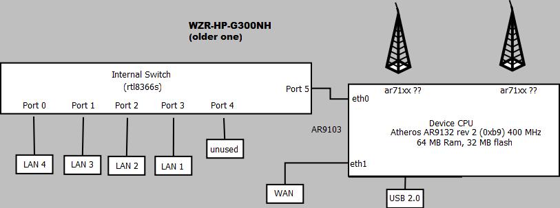 OpenWrt Project: Buffalo WZR-HP-G300NH