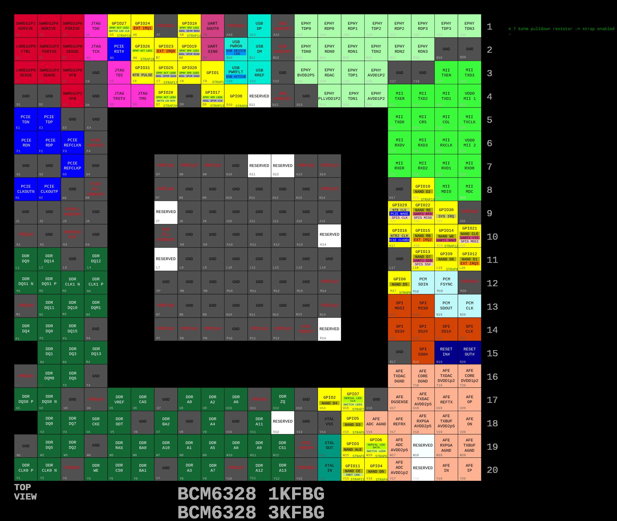 OpenWrt Project: Broadcom BCM63xx