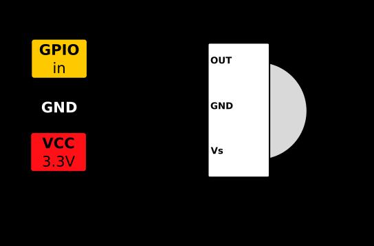 OpenWrt Project: LIRC GPIO receiver / blaster