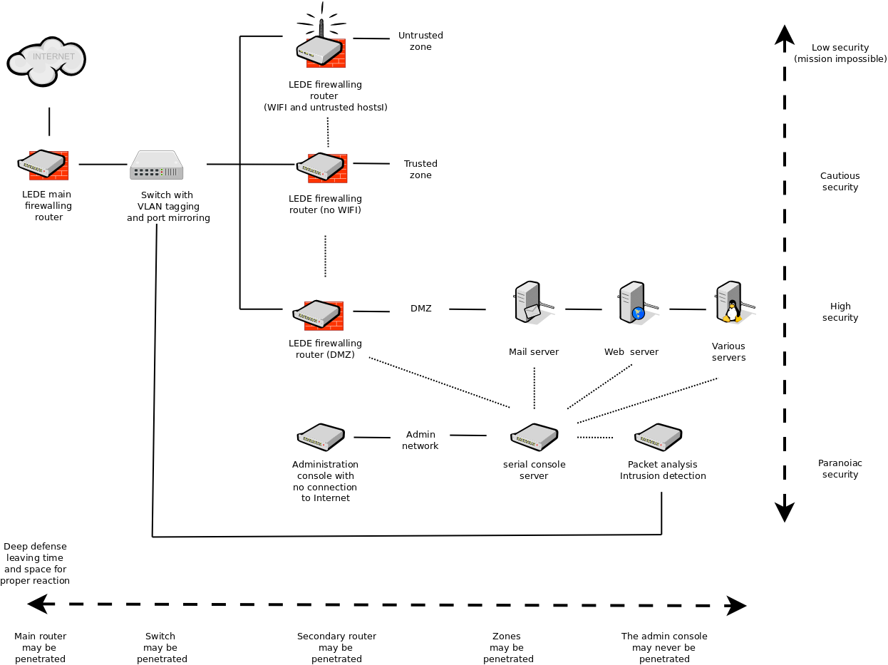 Openwrt project security guide for the paranoid network topology publicscrutiny Image collections