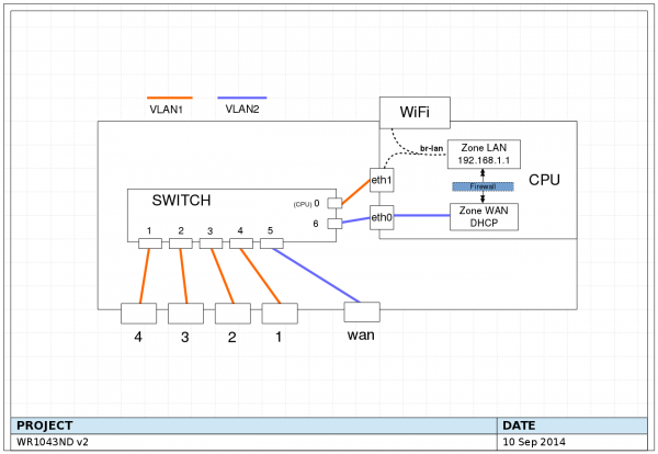 OpenWrt Project: TP-Link TL-WR1043ND